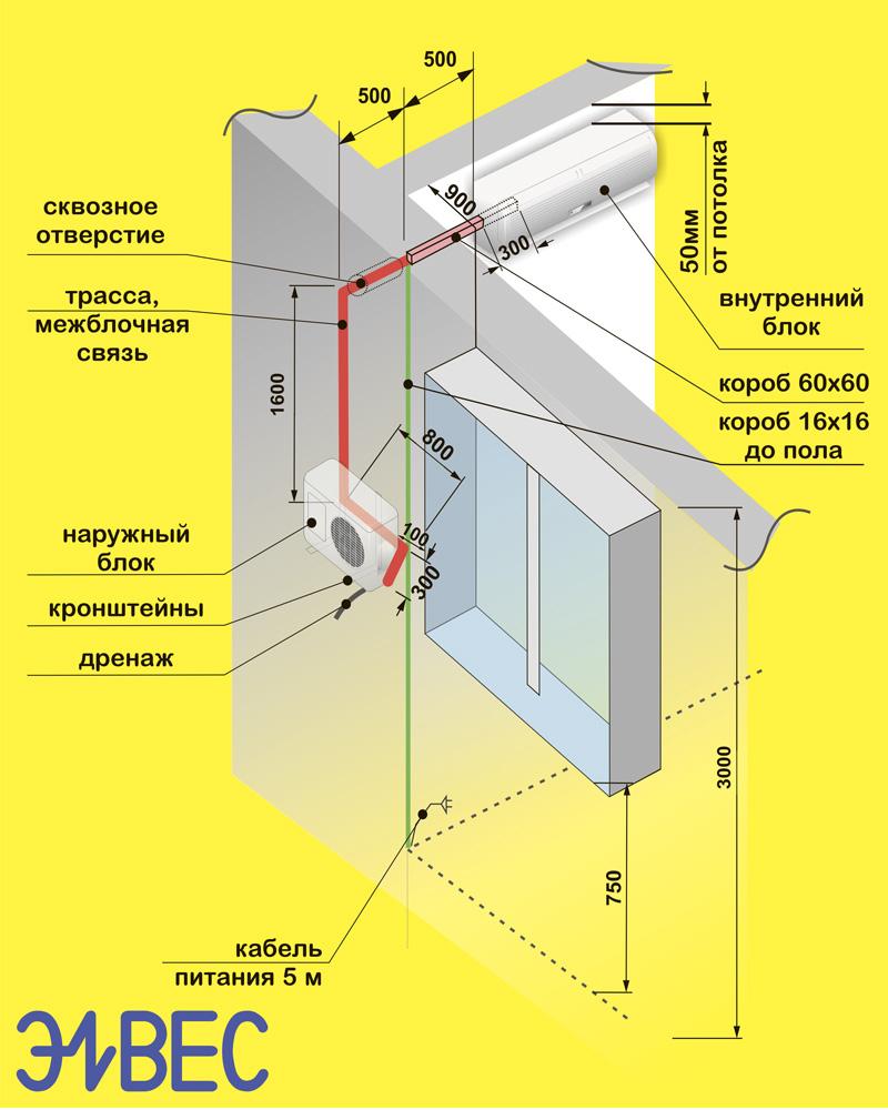 Установка кондиционеров план кондиционеры установка апрелевка