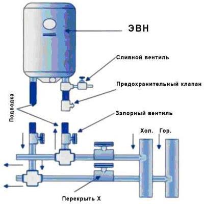Вы представляете схему подключения накопительного водонагревателя к системе водоснабжения.